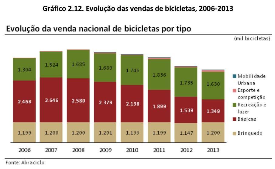 Gr 225 Fico Evolu 231 227 O Vendas Bicicletas Mec 226 Nica Online 174 18