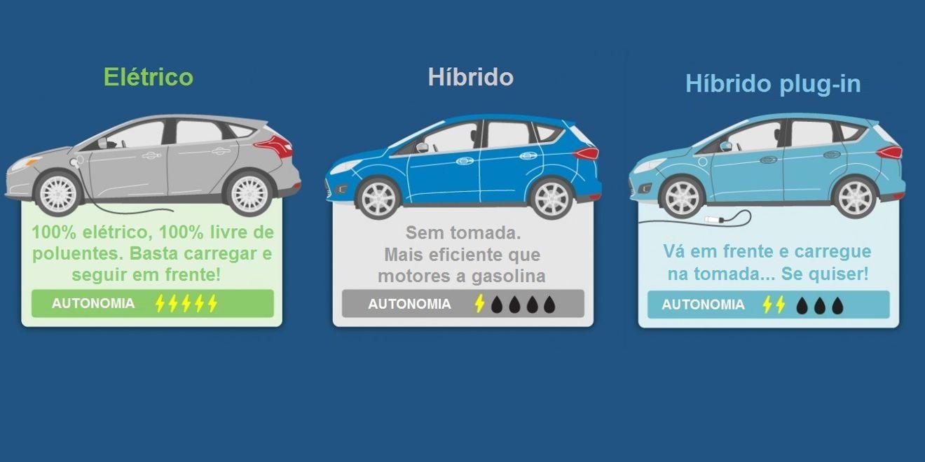 Hibrido Plug In >> Você sabe a diferença entre carros elétricos, híbridos e plug-in?   Mecânica Online®   18 anos ...