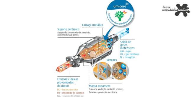 Umicore – Veículos sem catalisador poluem até cinco vezes mais