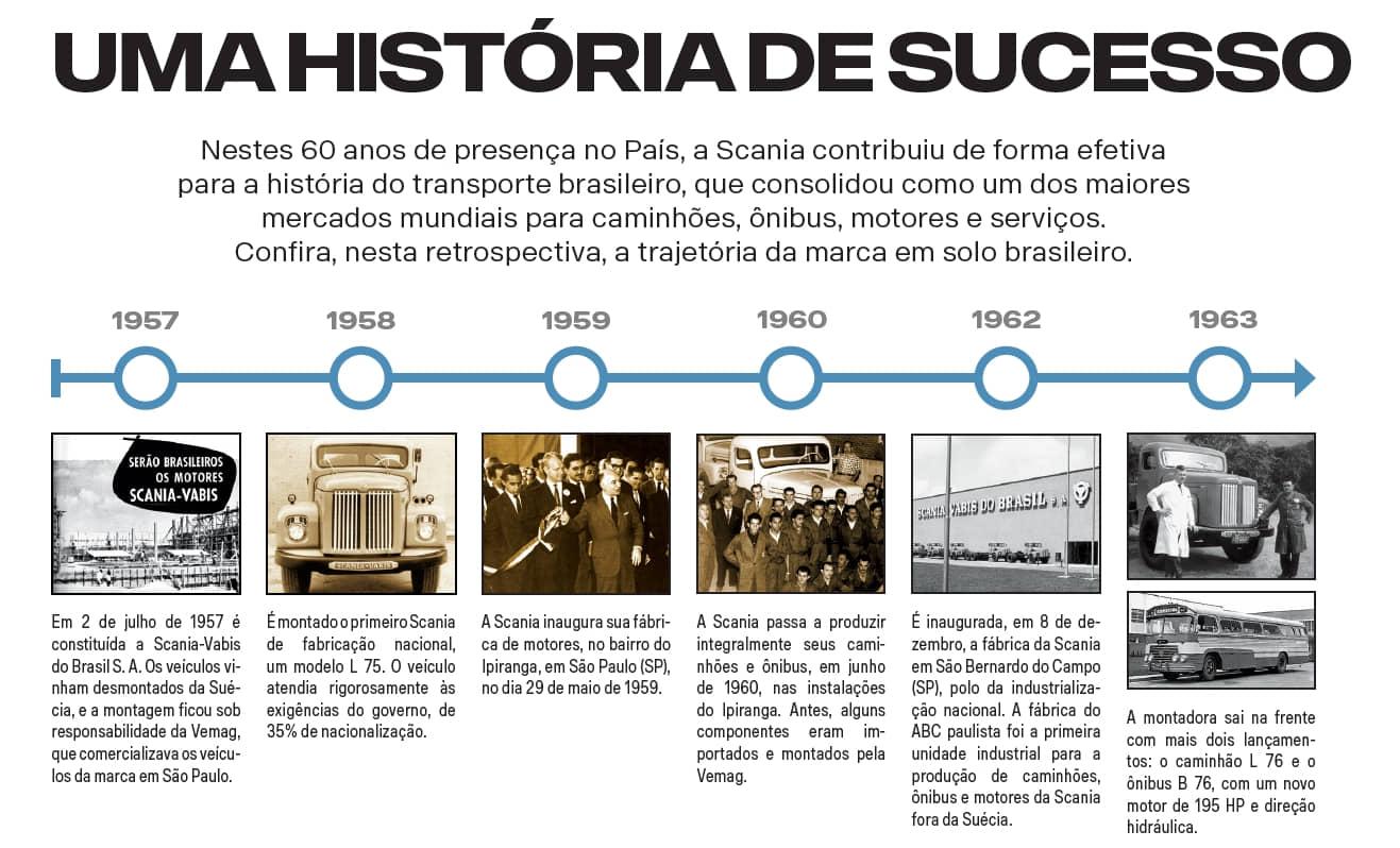 Scania Linha Do Tempo 0 Mec 226 Nica Online 174 18 Anos