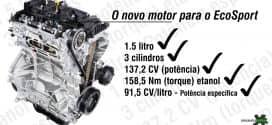 1.5 litro com três cilindros: o novo motor para o EcoSport