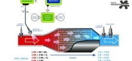 Caminhões – Cuidados simples reduzem emissões de veículos pesados