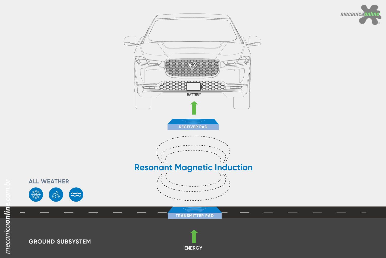 Carros elétricos podem ter carregamento da bateria sem fio de alta potência